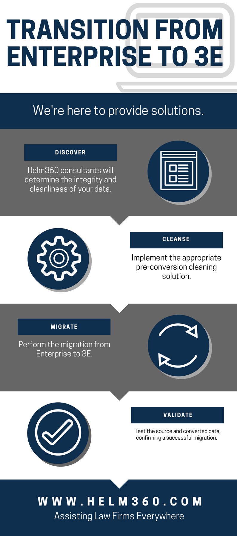 The transition from Enterprise to Elite 3E can be tough. Helm360 is here to provide an easy solution in the form of our four-step process. In step one, discover, Helm360 consultants will determine the integrity and cleanliness of your data. In step 2, cleanse, we implement the appropriate pre-conversion cleaning solution for your firm. In step 3, migrate, Helm360 will perform the migration from Enterprise to Elite 3E for you. Finally, in step 4, validate, Helm360 consultants will test the source and converted data, confirming that your firm's migration has been successful. Contact us today for help with this transition!
