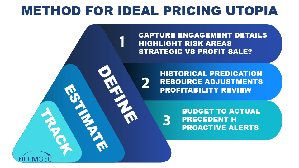how-to-pricing-legal-matters-effectively